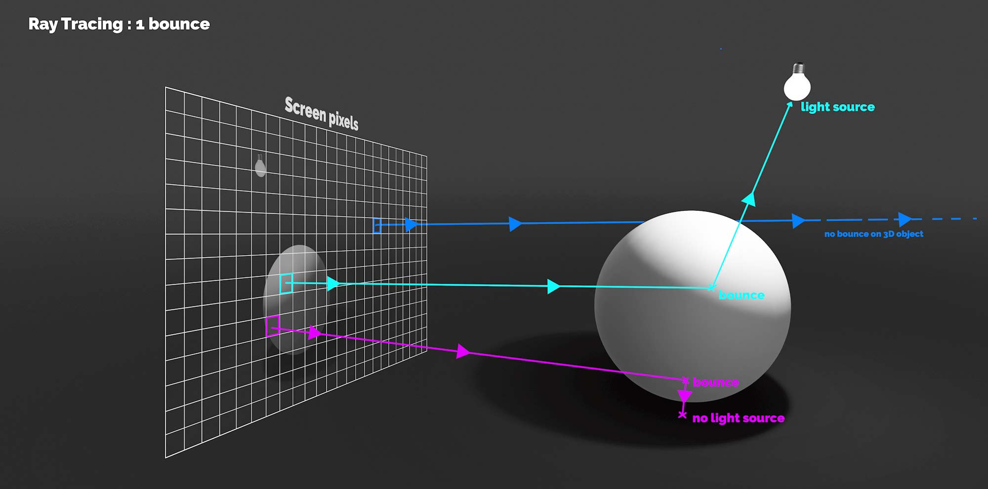RTX : Raytracing Technology